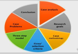 Analysis and Solution of A Strategic Framework for Spare Parts Logistics Case Study