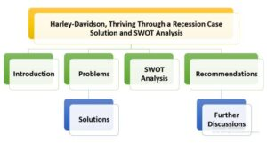 Harley Davidson SWOT Analysis and Case Solution