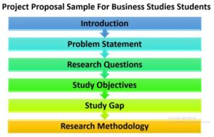 project-proposal-sample-for-business-studies-students