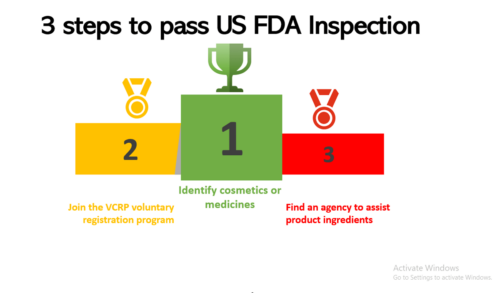 3 Steps to Pass US FDA Inspection