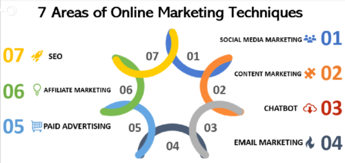 7 Digital Marketing Techniques Critical for all Businesses