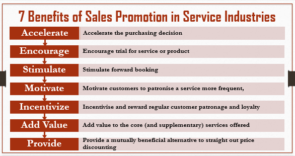 Promoting Services Review Exercise Answers