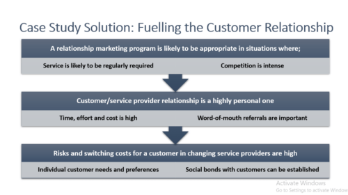 Fueling the Customer Relationship