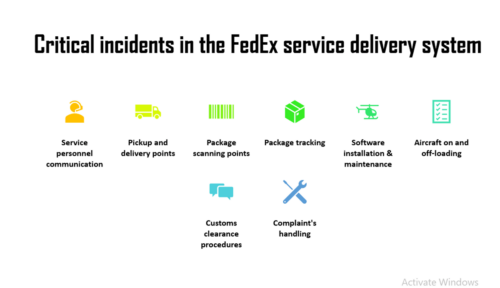 FedEx Case Study Solution - Federal Express Services