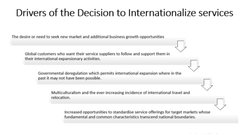 Factors that drive an organization to serve in international markets