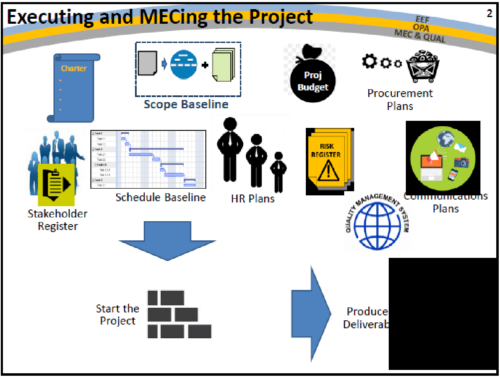 What is Project Execution, Monitoring, Evaluation & Control?