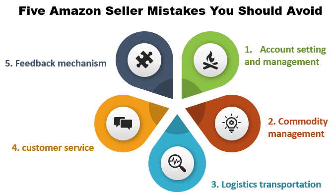 Five Amazon Seller Mistakes You Should Avoid