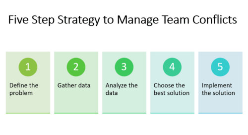 Five Step Strategy to Manage Team Conflicts