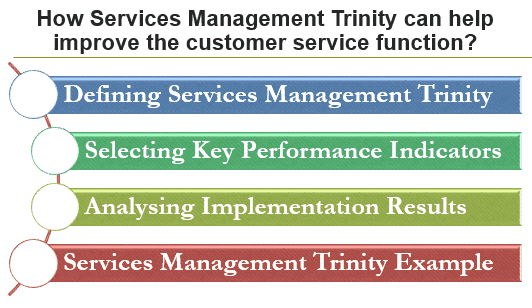 How Service Management Trinity can help improve the customer service
