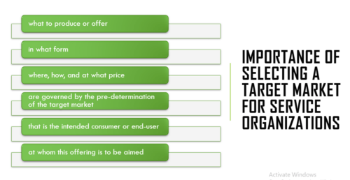 Target Market Definition, Positioning & Its Importance