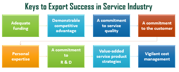 Services Classification in International Markets
