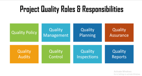 Identify Project Quality Objectives, Standards, Roles & Responsibilities
