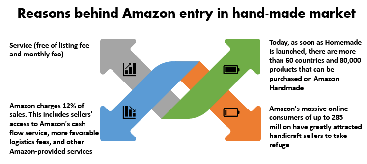 7 Reasons behind Amazon entry in hand-made market