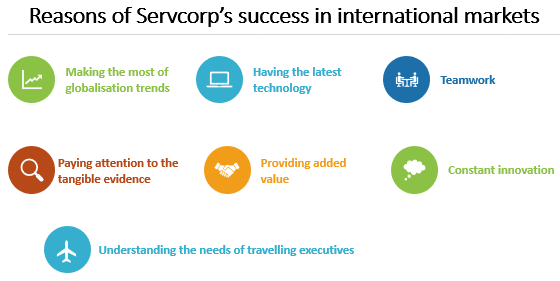 International Services Marketing Exercise Answers