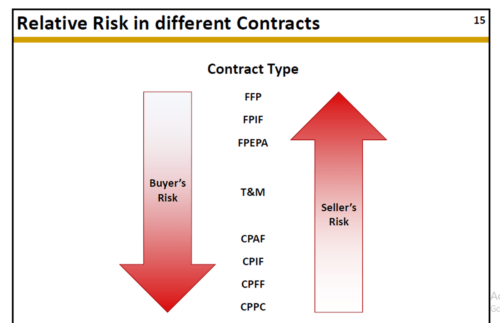 Define Cost Reimbursable Contract Types with Examples
