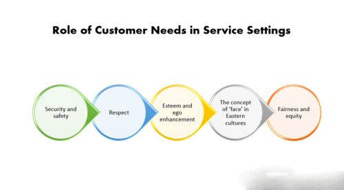 How consumer decision making process for Goods Differs from Services!