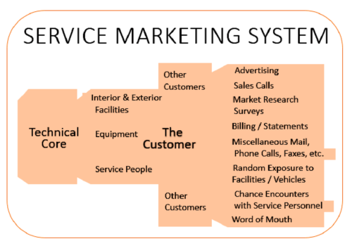 Define Service as A System with relevant examples