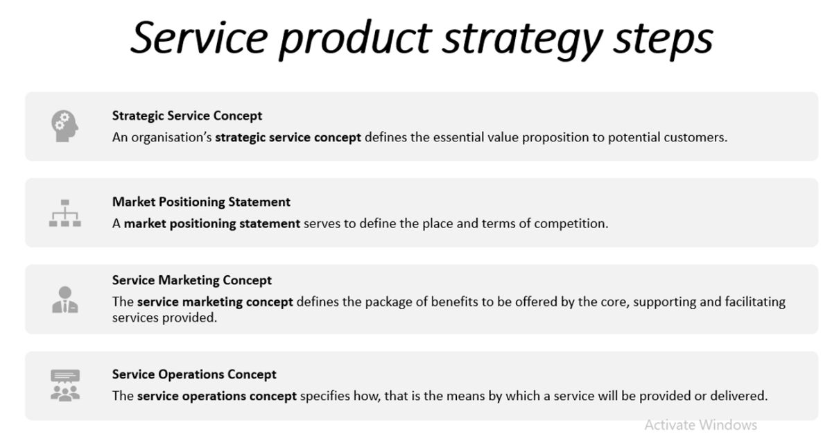 Steps in Developing a Service Product Strategy