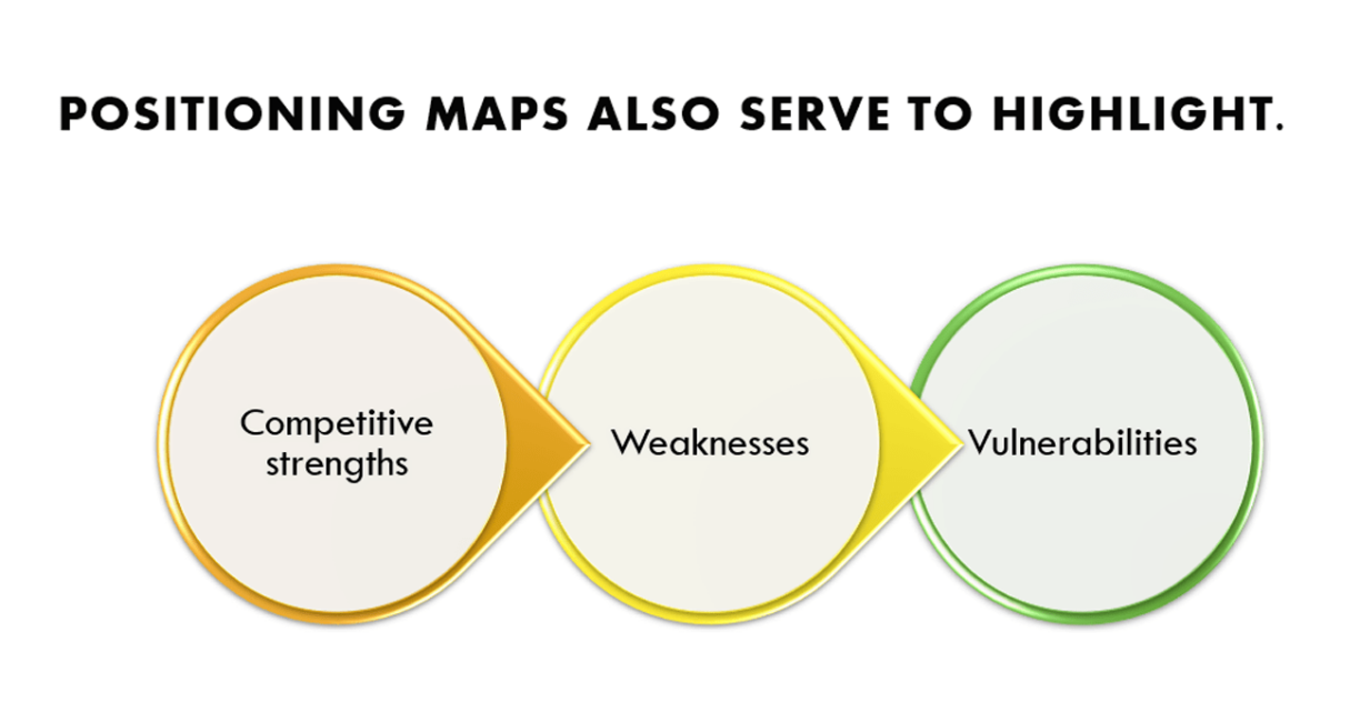 Developing a Service Product Positioning Strategy