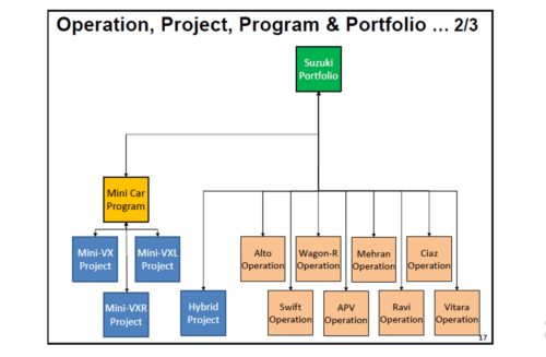 Define Project Life Cycle, Project Operations, Programs and Portfolios