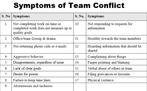 Symptoms and Causes of Team Conflict