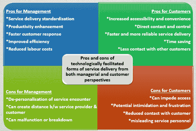 Impact of IT in Service Industry