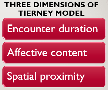 Using Tierney Model to improve customer service functions