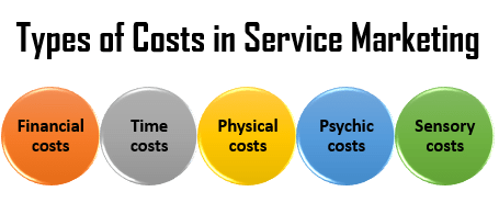 Types and Significance of Service Costs