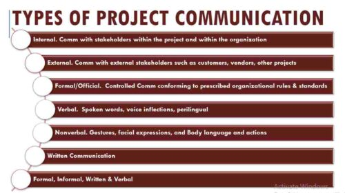 16 Project Communication types with Examples