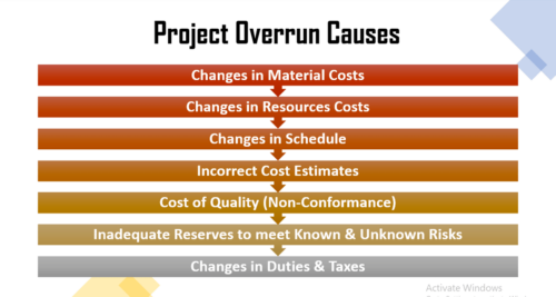 Project Schedule vs Project Cost Monitoring