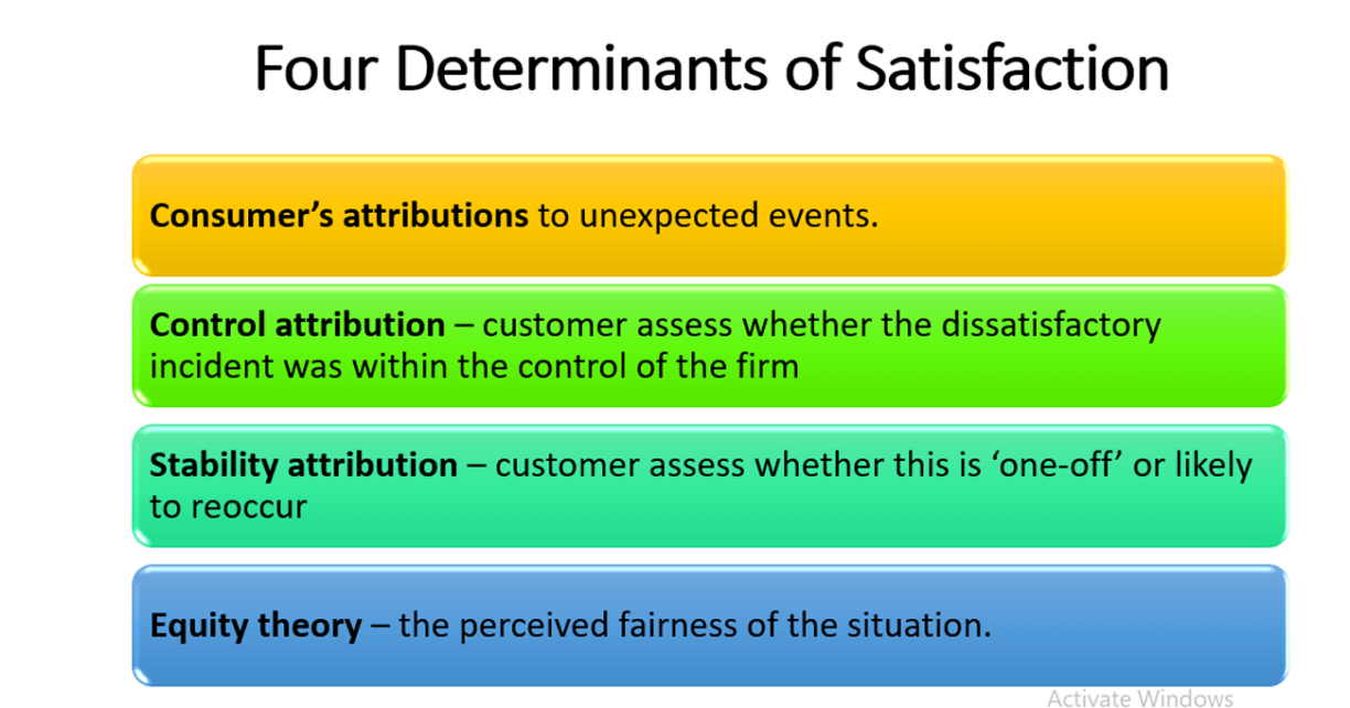 Define customer satisfaction, its types, key determinants with Examples