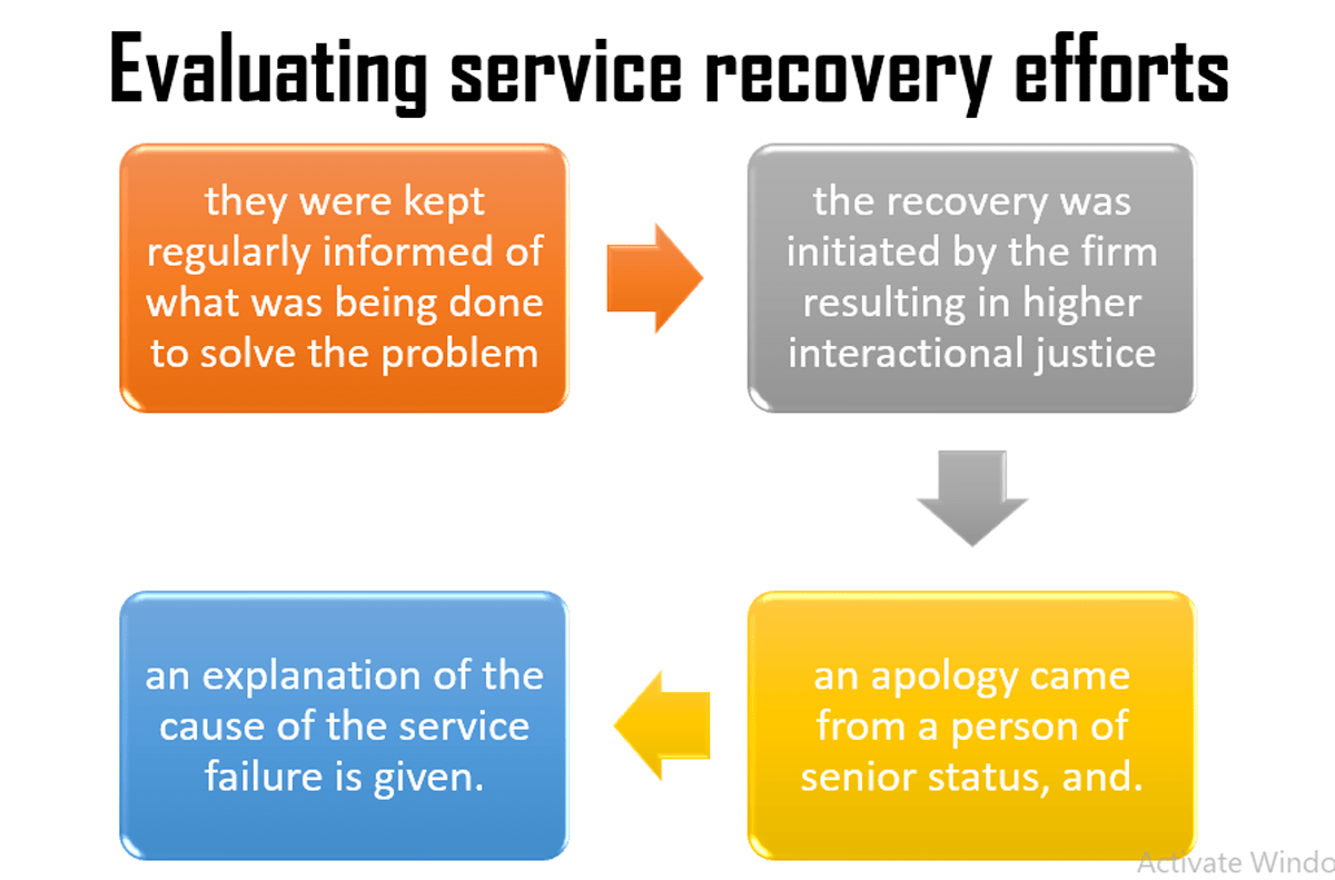 Managing customer complaints and service recovery