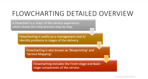 Explain Service Encounter and Flowcharting – Examples