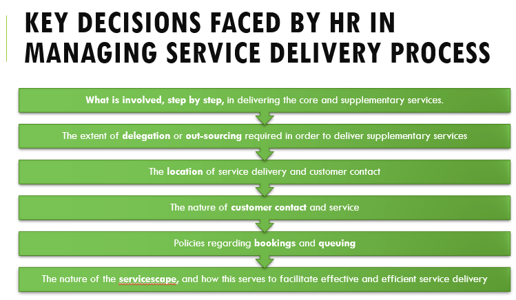 Service Delivery Process & Determinants of Effective Service Delivery