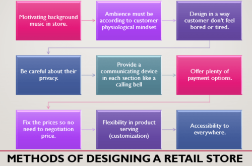 Steps in Developing a Retail Store Positioning Strategy