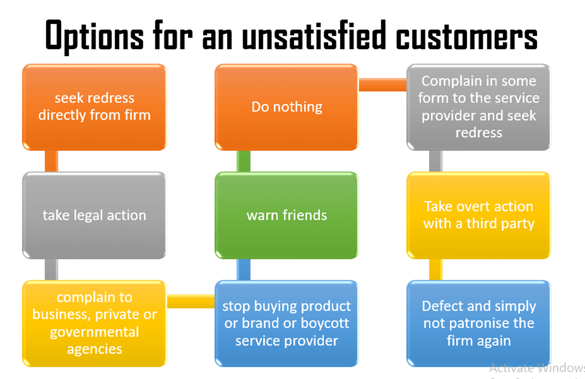 Major courses of action open to an unsatisfied customer