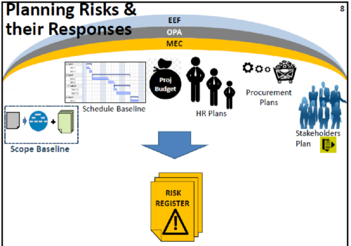 20 Major Concepts of Project Risk Management with Examples