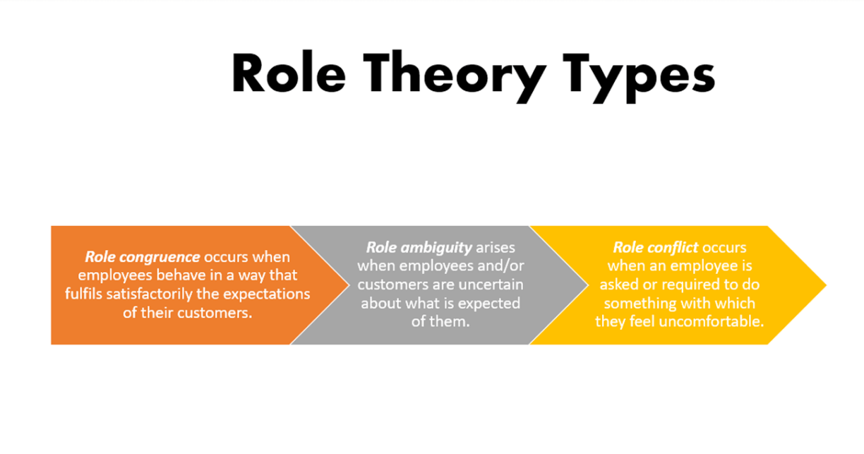 Use of Role & Script Theory in Service Contexts