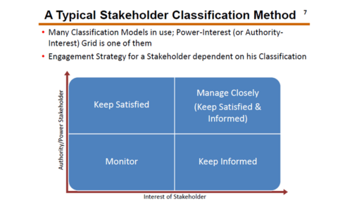 Define Stakeholder, its types and engagement strategies