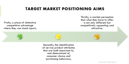 Target Market and Positioning Exercise Answers
