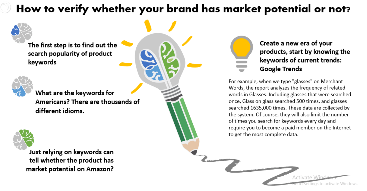 7 Ways to test market potential of a brand