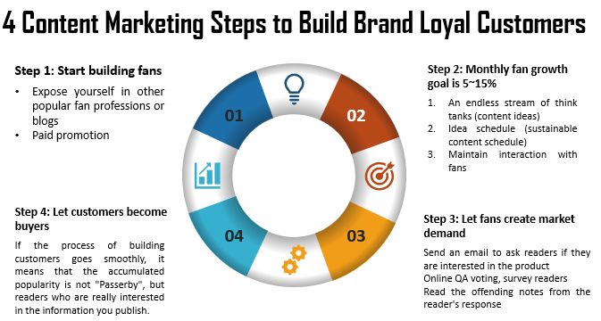 4 Content Marketing Steps to Build Loyal Customers