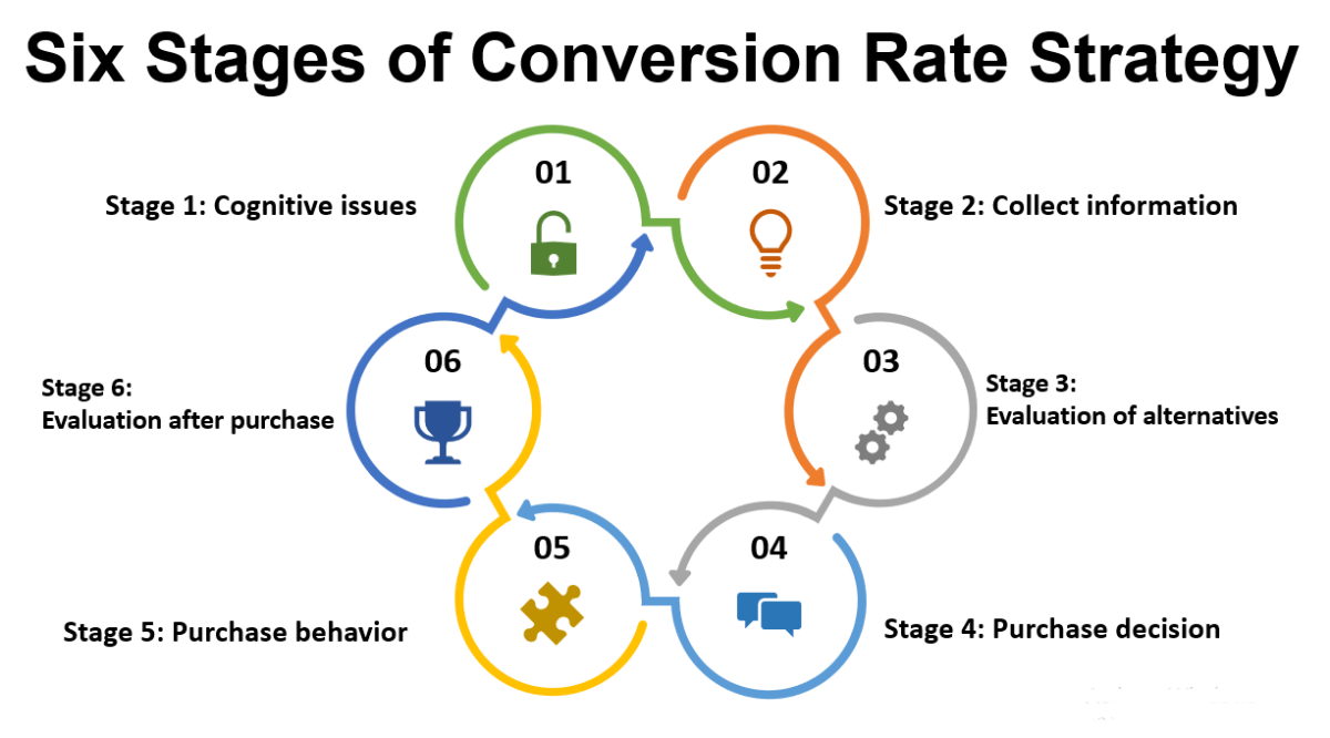 Six Stages Conversion Rate Strategy to improve SEO