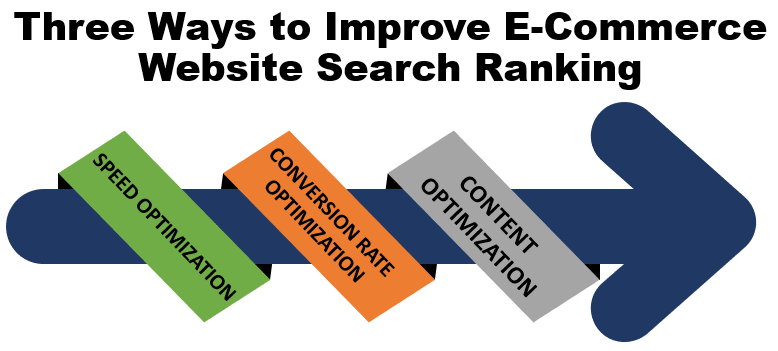 3 Ways to Improve E-Commerce Website Search Ranking