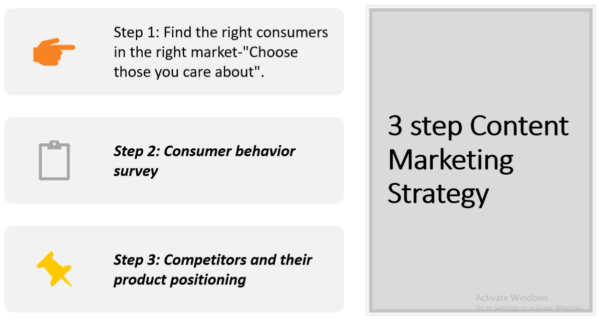 3 stages Content Marketing Strategy to build readers