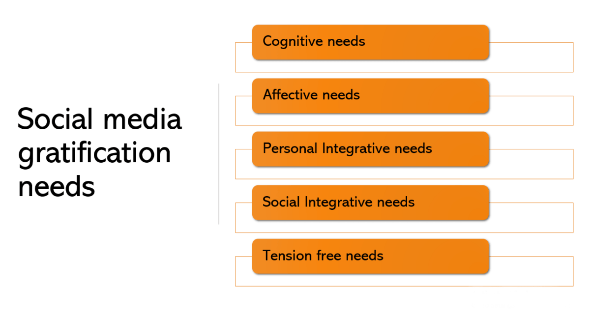 Social Media Impact on Youth Interpersonal Relations